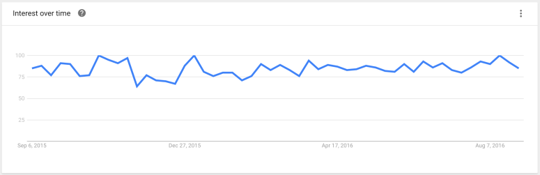 seo tips_google trends